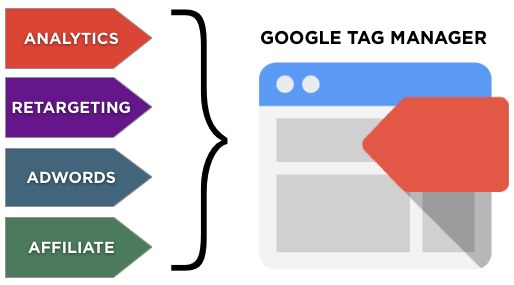 Google Tag Manager Concept Diagram
